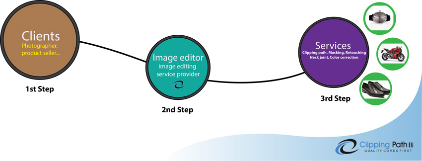 Photo editing company process | Clipping Path EU